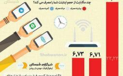اینفوگرافیک کم مصرف ترین پیام رسان ها