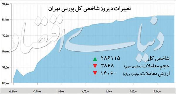 شاخص کل بورس تهران,اخبار اقتصادی,خبرهای اقتصادی,بورس و سهام