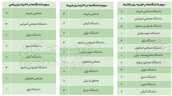 دانشگاه امیرکبیر,اخبار دانشگاه,خبرهای دانشگاه,دانشگاه