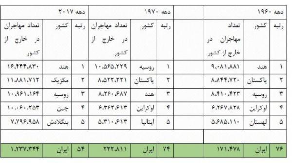تعداد مهاجران ایرانی خارج از کشور,اخبار اجتماعی,خبرهای اجتماعی,آسیب های اجتماعی