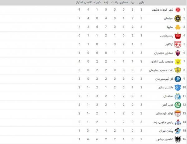 برترینهای هفته سوم لیگ برتر,اخبار فوتبال,خبرهای فوتبال,لیگ برتر و جام حذفی