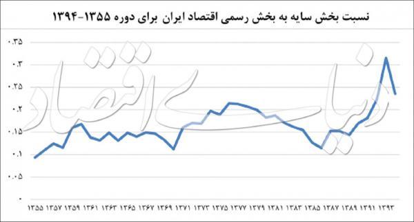 اثر بیکاری بر اقتصاد سایه در ایران,اخبار اقتصادی,خبرهای اقتصادی,اقتصاد کلان