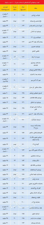 واحدهای مسکونی بزرگمتراژ,اخبار اقتصادی,خبرهای اقتصادی,مسکن و عمران