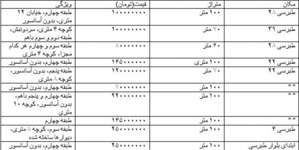 پشتبام فروشی در مشهد,اخبار اقتصادی,خبرهای اقتصادی,مسکن و عمران