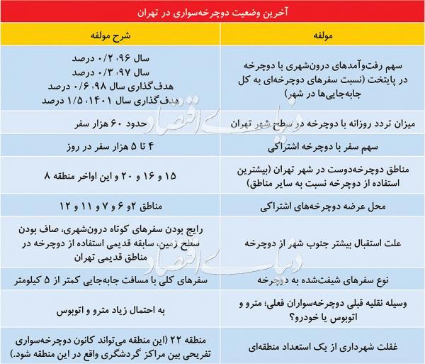 دوچرخه سواری در تهران,اخبار اجتماعی,خبرهای اجتماعی,شهر و روستا