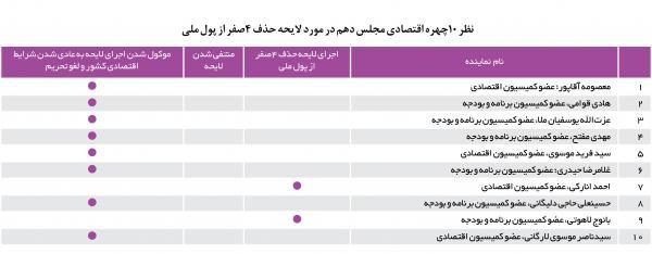 پول ملی ایران,اخبار سیاسی,خبرهای سیاسی,مجلس