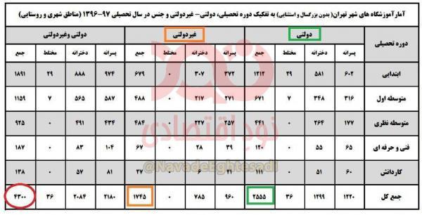 مدارس تهران غیردولتی,نهاد های آموزشی,اخبار آموزش و پرورش,خبرهای آموزش و پرورش