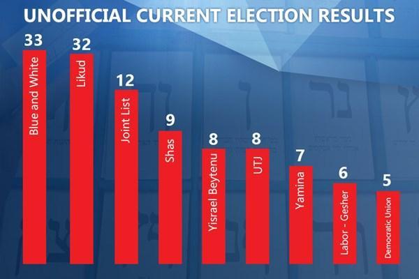 انتخابات اسرائیل,اخبار سیاسی,خبرهای سیاسی,خاورمیانه