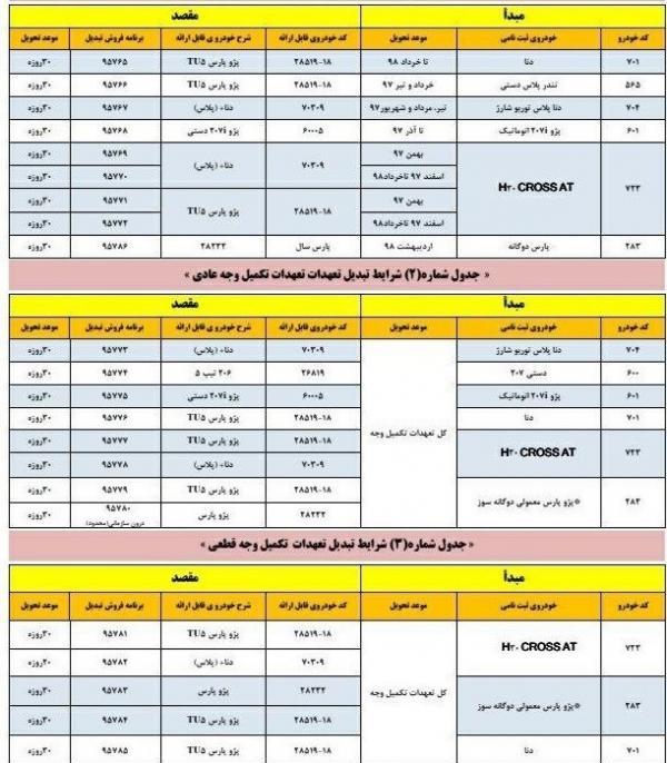 تبدیل محصولات ایران خودرو,اخبار خودرو,خبرهای خودرو,بازار خودرو