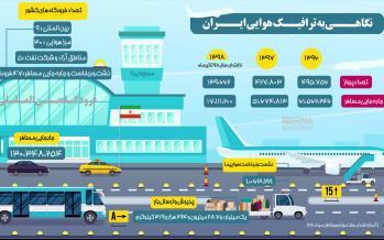 اینفوگرافیک ترافیک هوایی ایران