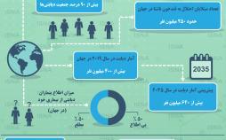 اینفوگرافیک بیماری دیابت در ایران و جهان