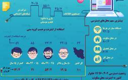اینفوگرافیک استفاده ایرانیها از اینترنت