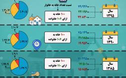 اینفوگرافیک وضعیت مسکن در ایران