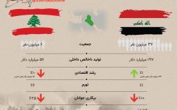 اینفوگرافیک دلیل اعتراضات در عراق و لبنان