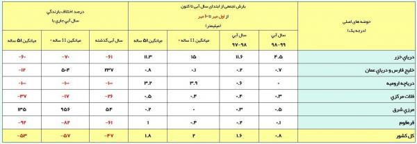 آخرین وضعیت بارشهای ایران,اخبار اجتماعی,خبرهای اجتماعی,وضعیت ترافیک و آب و هوا