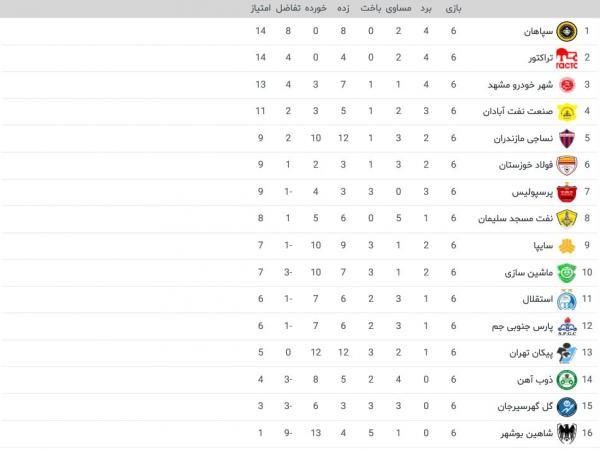 برترینهای هفته ششم لیگ برتر,اخبار فوتبال,خبرهای فوتبال,لیگ برتر و جام حذفی