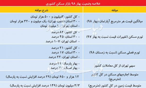 جزئیات معاملات مسکن در استان ها,اخبار اقتصادی,خبرهای اقتصادی,مسکن و عمران