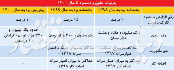بخشنامهبودجهسال ۱۳۹۹,اخبار کار,خبرهای کار,حقوق و دستمزد