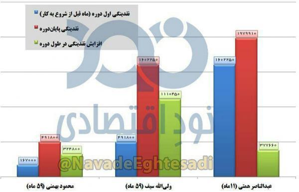 ولی الله سیف و عبدالناصر همتی,اخبار اقتصادی,خبرهای اقتصادی,اقتصاد کلان