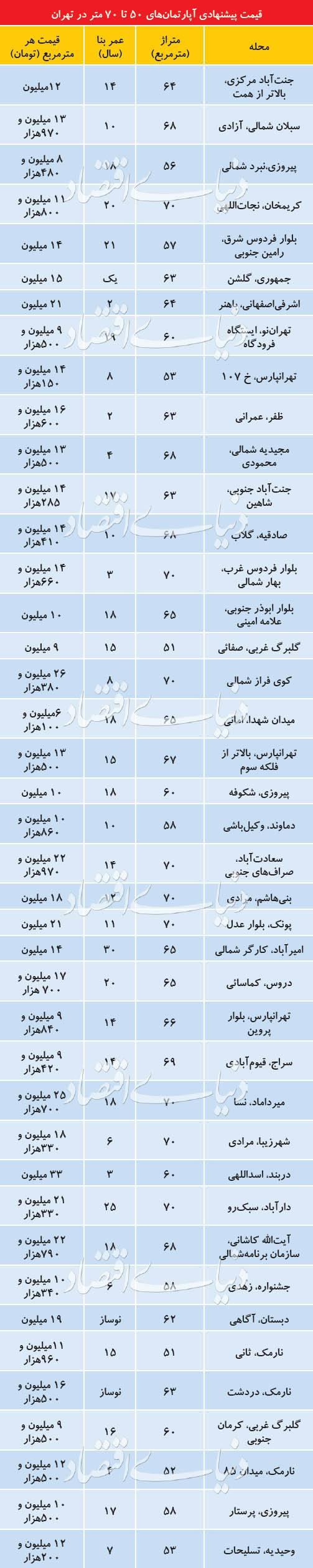 میانگین قیمتی هر مترمربع آپارتمان مسکونی در شهر تهران,اخبار اقتصادی,خبرهای اقتصادی,مسکن و عمران