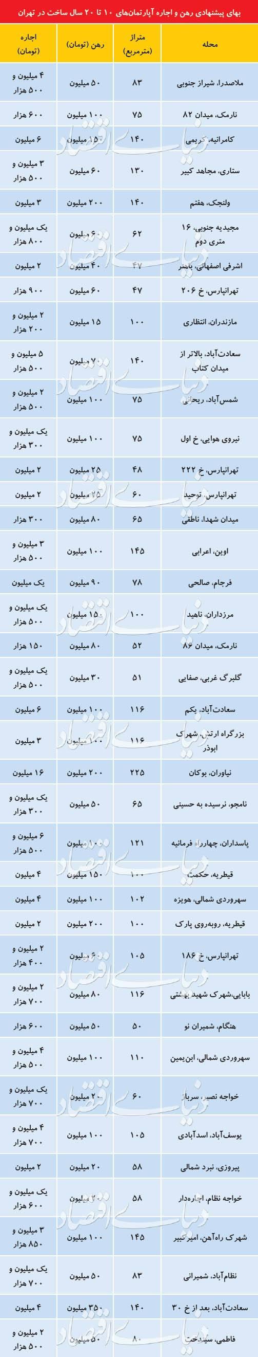 قیمت آپارتمان در بازار اجاره تهران,اخبار اقتصادی,خبرهای اقتصادی,مسکن و عمران