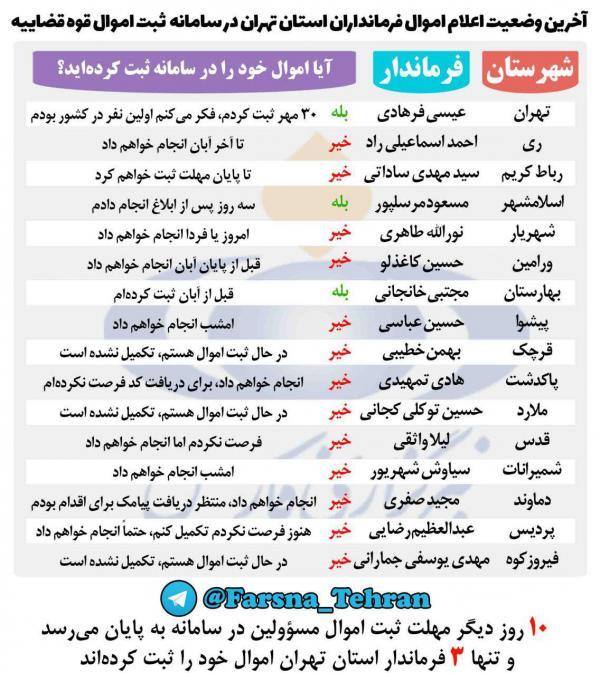 فرمانداران استان تهران,اخبار اجتماعی,خبرهای اجتماعی,شهر و روستا