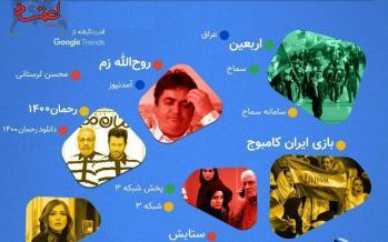 اینفوگرافیک جست و جوی ایرانیها در مهر ۹۸