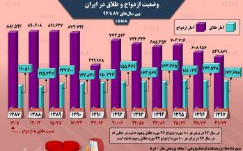 اینفوگرافیک وضعیت ازدواج و طلاق در ایران