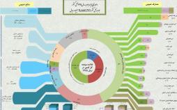 اینفوگرافیک داده نمایی لایحه بودجه ۹۹