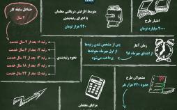 اینفوگرافی طرح رتبهبندی معلمان
