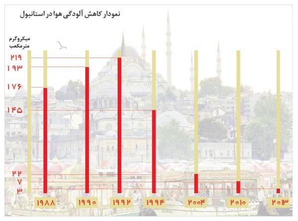 آلودگی هوای استانبول,اخبار اجتماعی,خبرهای اجتماعی,شهر و روستا