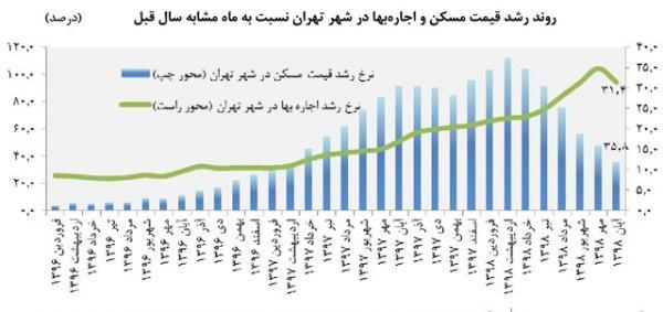 نرخ اجاره در تهران,اخبار اقتصادی,خبرهای اقتصادی,مسکن و عمران