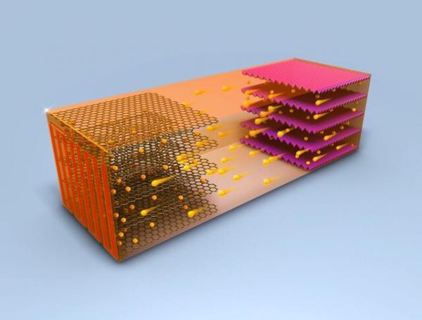 کارآمدترین باتریهای سال ۲۰۱۹,اخبار علمی,خبرهای علمی,پژوهش