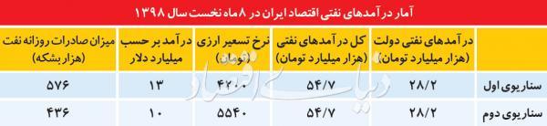آمار درآمدهای نفتی اقتصاد ایران,اخبار اقتصادی,خبرهای اقتصادی,اقتصاد کلان