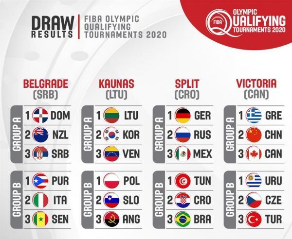 رقابت های بسکتبال انتخابی المپیک 2020,اخبار ورزشی,خبرهای ورزشی,والیبال و بسکتبال