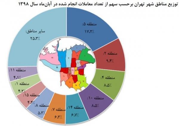 بازار مسکن تهران,اخبار اقتصادی,خبرهای اقتصادی,مسکن و عمران