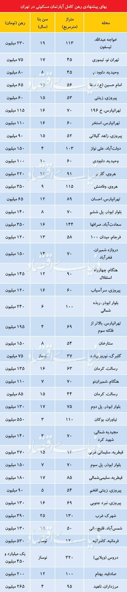 بازار اجاره مسکن تهران,اخبار اقتصادی,خبرهای اقتصادی,مسکن و عمران