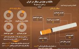 اینفوگرافی مالیات و عوارض سیگار در ایران