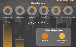 اینفوگرافیک آلودگی هوای تهران