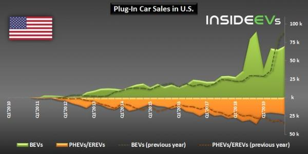 وضعیت بازار خودرو در آمریکا,اخبار خودرو,خبرهای خودرو,بازار خودرو