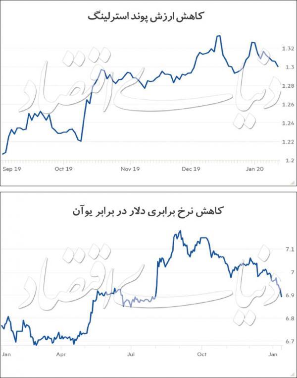 بازار دلار و ارز,اخبار اقتصادی,خبرهای اقتصادی,اقتصاد جهان