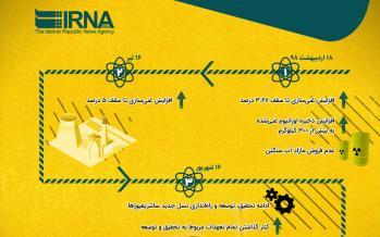 اینفوگرافیک کاهش تعهدات برجامی ایران
