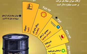 اینفوگرافی بزرگترین شرکتهای نفت و گاز جهان