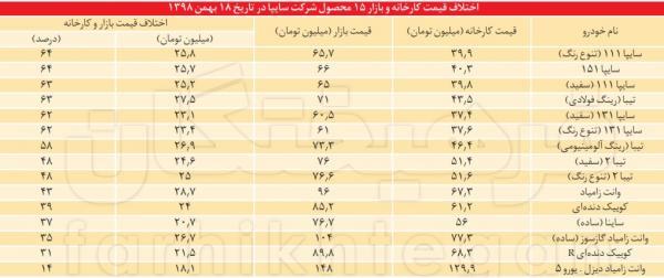 حسن روحانی,اخبار خودرو,خبرهای خودرو,بازار خودرو