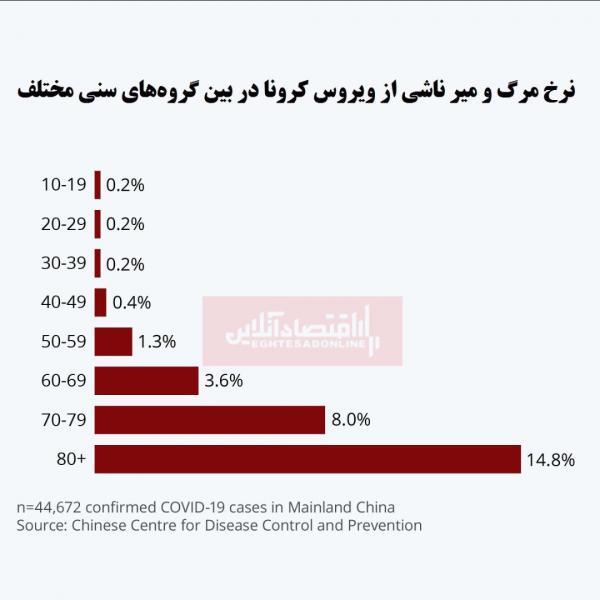 آمار مرگ مردان مبتلا به کرونا نسبت به زنان,اخبار پزشکی,خبرهای پزشکی,بهداشت