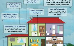 اینفوگرافی مصرف گاز در ایران