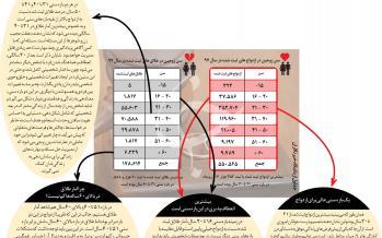 اینفوگرافیک ازدواج در کشور