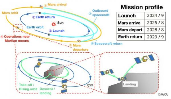 ارسال کاوشگر به مریخ توسط ژاپن,اخبار علمی,خبرهای علمی,نجوم و فضا
