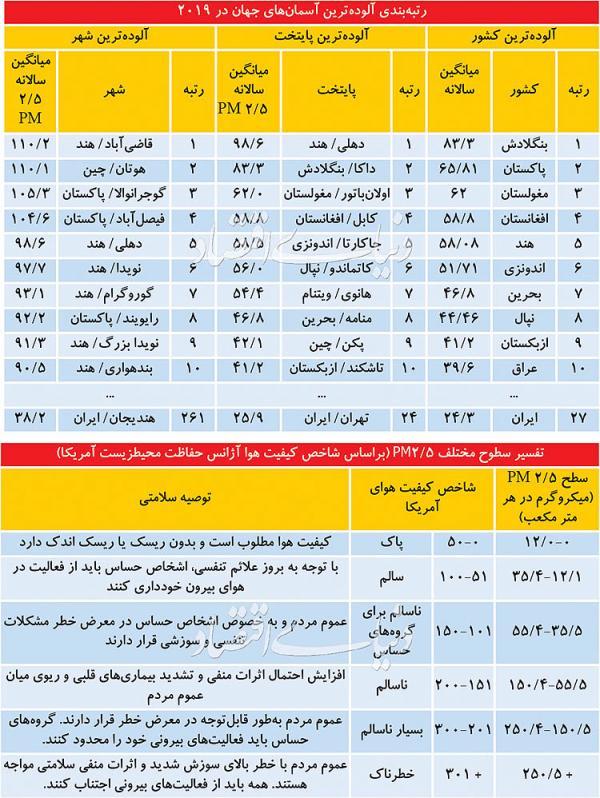 وضعیت آلودگی هوای شهرهای ایران,اخبار اجتماعی,خبرهای اجتماعی,محیط زیست