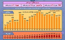 اینفوگرافیک وضعیت رشد شیوع کرونا در ایران
